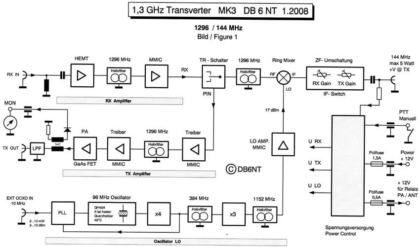 MKU 13 G3 Prof , 23cm Transverter - Kuhne Electronic Amateur